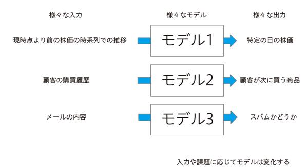 図2.1 様々な「入力」「モデル」「出力」
