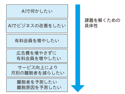 図2.2 課題の洗い出し