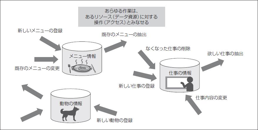 図1.3 リソースフルな操作