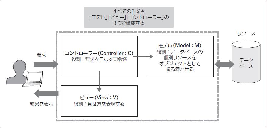 図1.4 MVCモデルとは