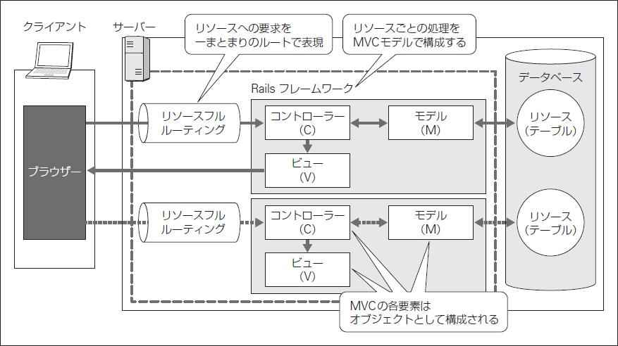 図1.5 Railsフレームワークの構成