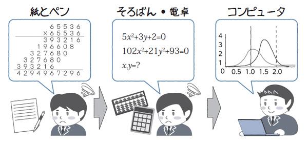 図1.1 計算機の発展