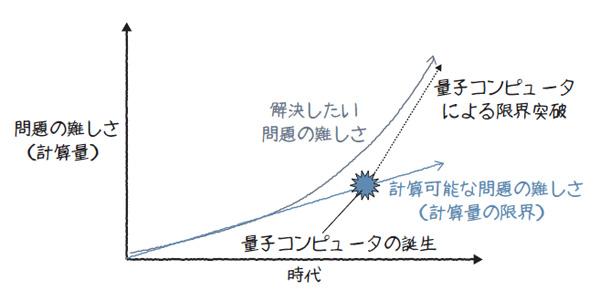 図1.2 量子コンピュータによる限界突破