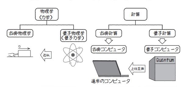 図1.4 物理学と計算の対応関係
