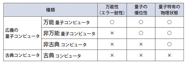 表1.1 量子コンピュータの種類と特徴