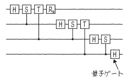 図1.6 量子回路モデル
