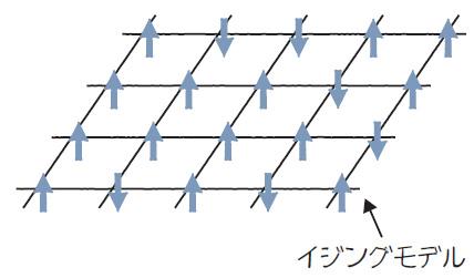 図1.7 イジングモデル