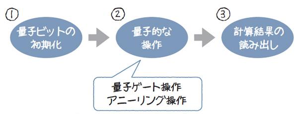 図1.8 量子コンピュータの動作の基本