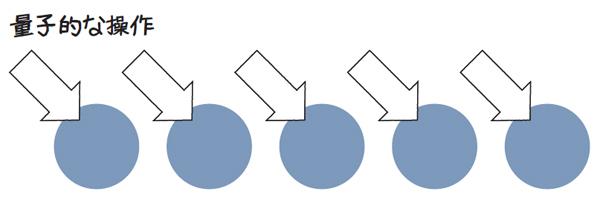 図1.10 量子的な操作