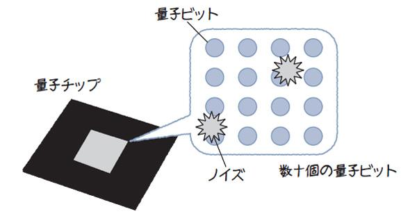 図1.16 NISQのイメージ