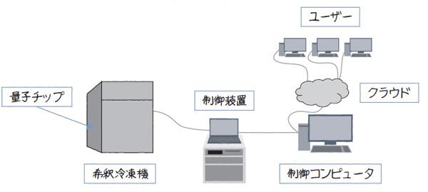 図1.19 超伝導回路による量子コンピュータの例