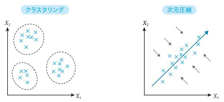 図1.2 教師なし学習