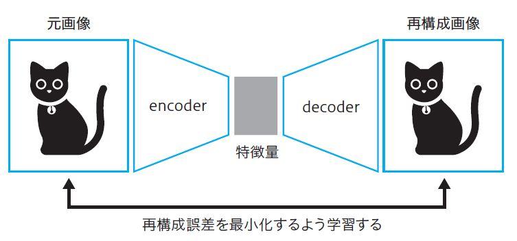 図1.3 AutoEncoder