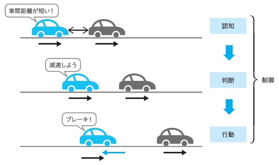 図1.4 制御の仕組み