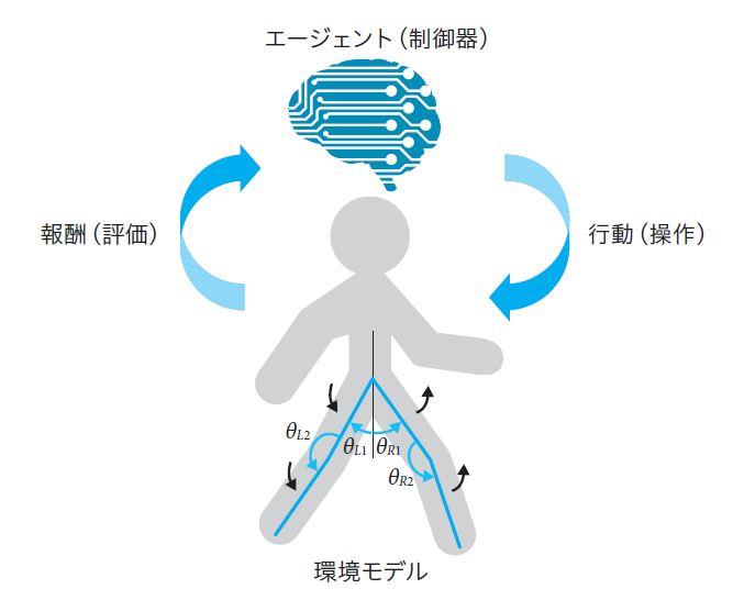 図1.5 強化学習の仕組み
