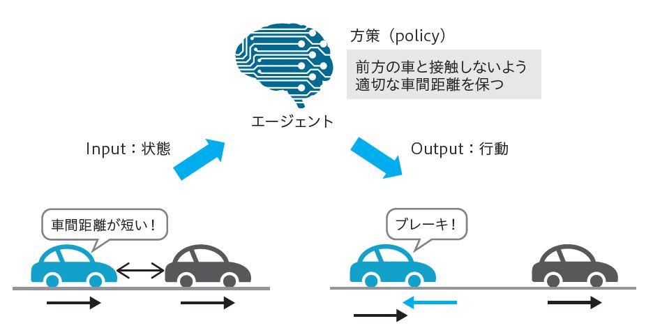 図1.6 方策(policy)による行動決定