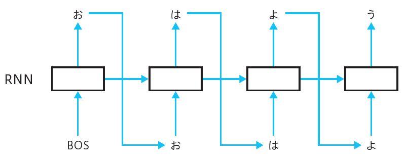 図1.10 RNNによる系列データ生成