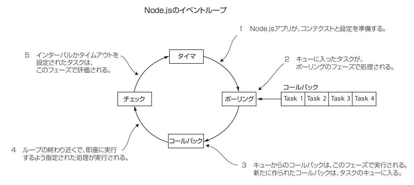 図0‒1:Node.jsのイベントループを単純化したモデル