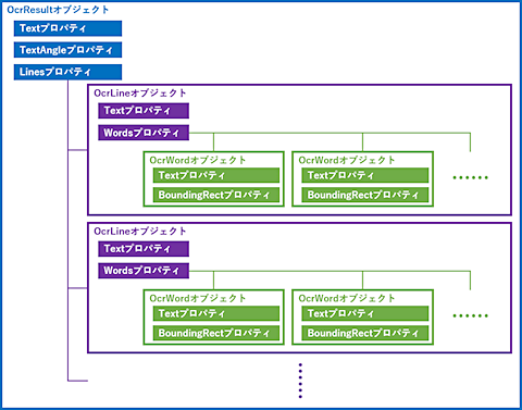 複雑なオブジェクトを表現した図