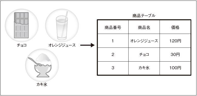 図1.1 関係モデル