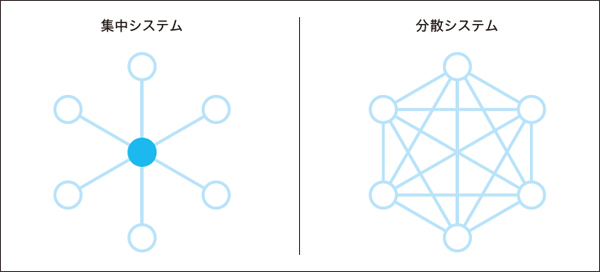 図1.1 集中システムと分散システム