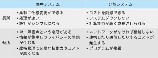 表1.1 集中システムと分散システムの長所・短所