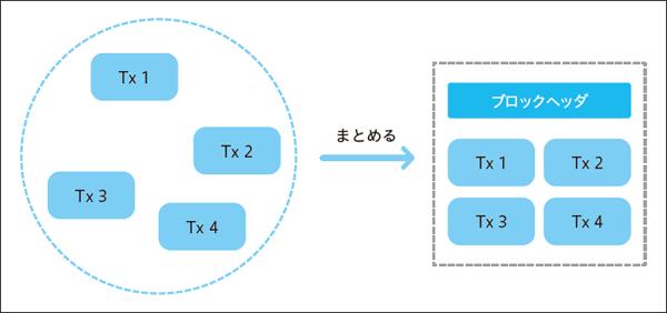 図1.2 ブロック生成のイメージ(Txはトランザクションデータのこと)