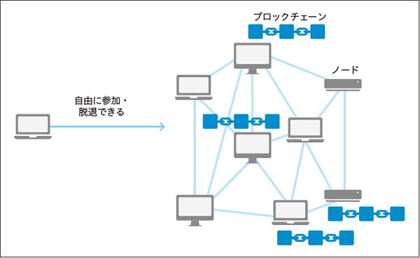 図1.4 パブリックチェーンのイメージ