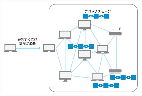 図1.5 プライベートチェーンのイメージ