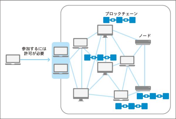 図1.6 コンソーシアムチェーンのイメージ