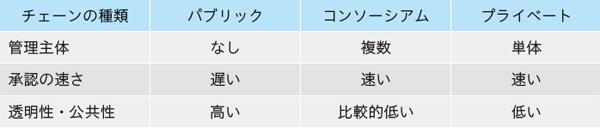 表1.5 各種ブロックチェーンの比較