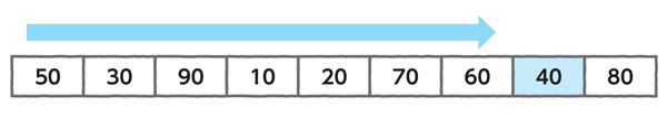 図4.1 リストから目的の値「40」を探す