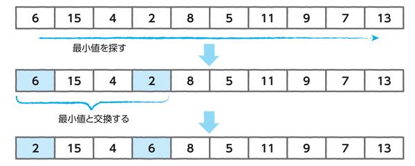 図5.2 選択ソート