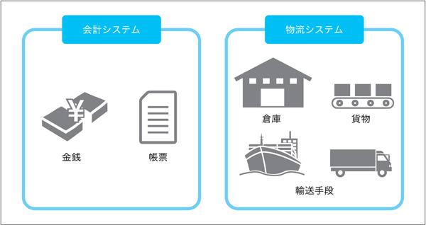 図1.2:システムごとのドメインに含まれる要素