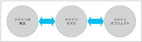 図1.5:イテレーティブな開発