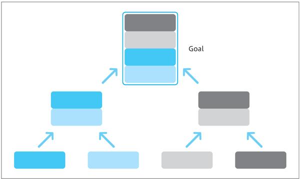 図1.6:ボトムアップでゴールに向かう