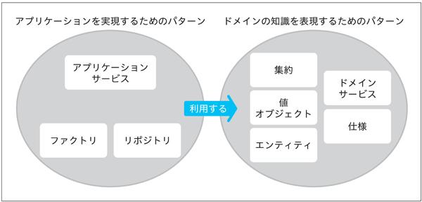 図1.7:用語の関連性