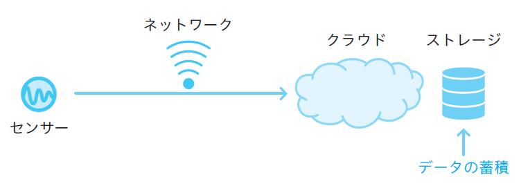 図2.1 データの蓄積