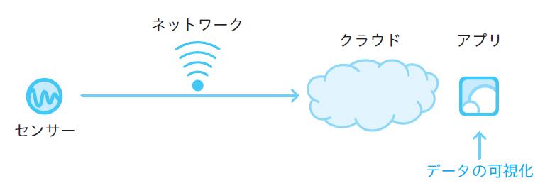 図2.2 データの可視化