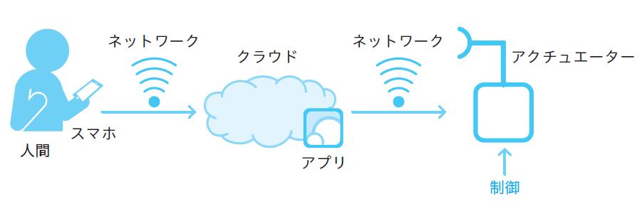 図2.3 制御