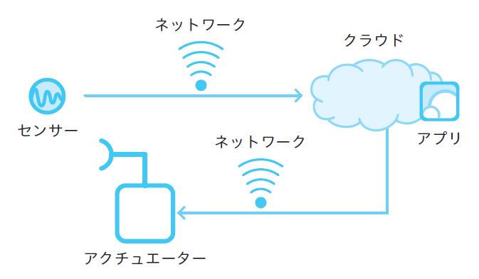 図2.4 自動化(M2M)
