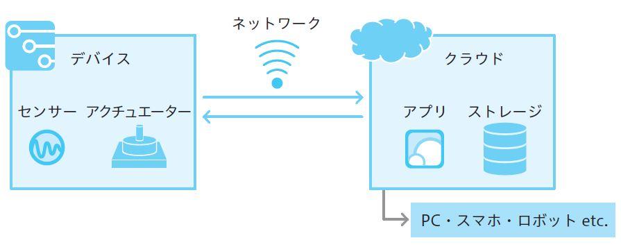 図2.7 IoT全体の簡略図