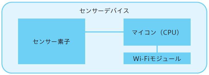 図2.9 センサーデバイスの構成要素