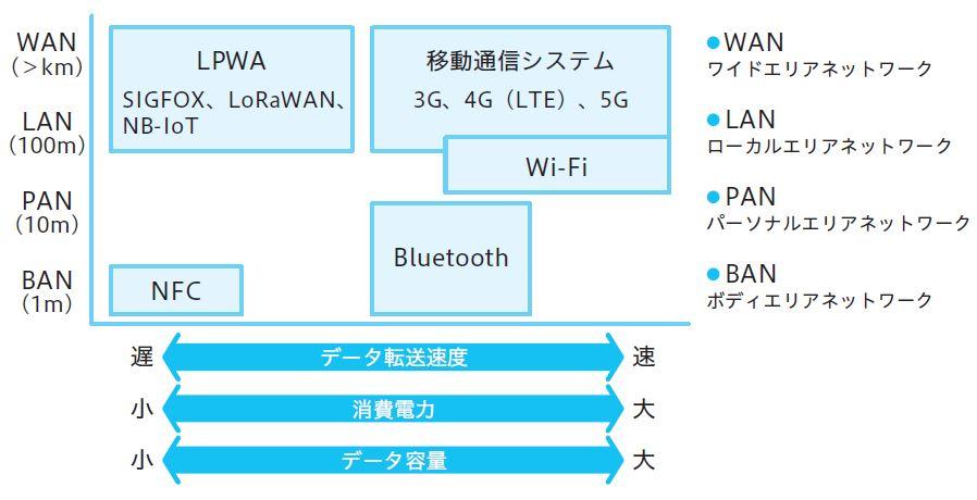 図2.18 ネットワークの種類