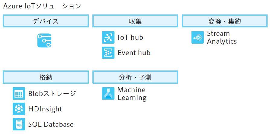 図2.19 Azure IoTソリューション
