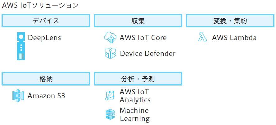 図2.21 AWS IoTソリューション