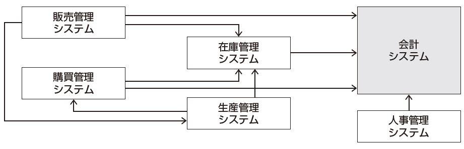 基幹システムを構成する業務システム