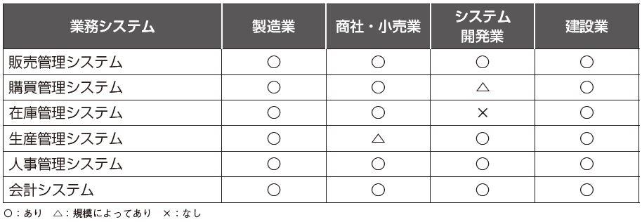一般的な業務システムの構成