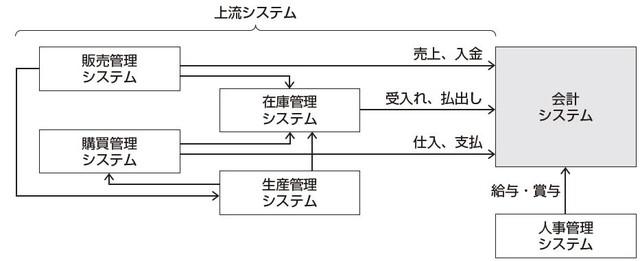 基幹システムの上流システムと下流(会計)システム