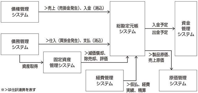 広義の会計システム